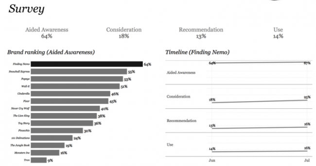 5 Considerations when using Tableau for survey Data